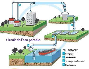 circuit de l'eau potable 92dpi.jpg