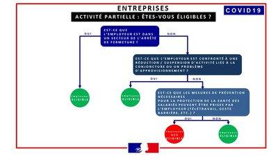 arbre_decision_activite_partielle.jpeg